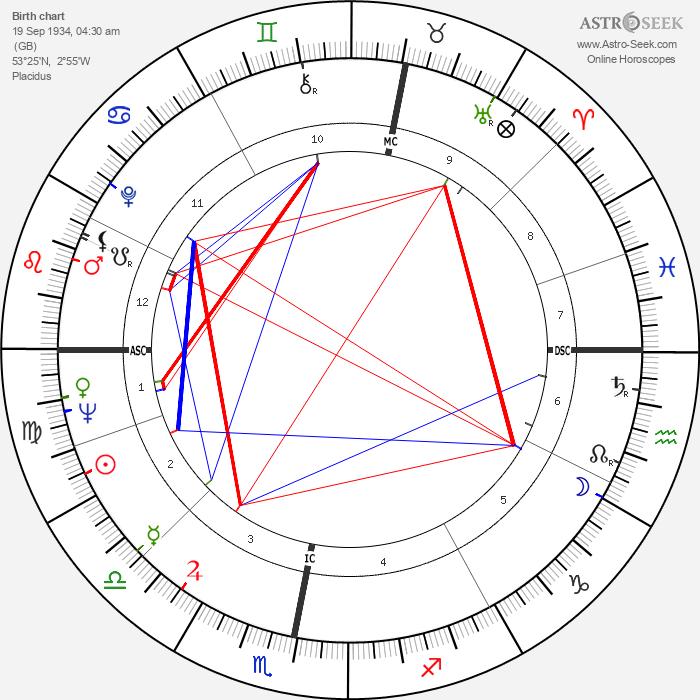 Brian Epstein - Astrology Natal Birth Chart