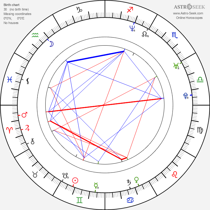 Brian Fair - Astrology Natal Birth Chart