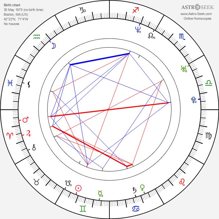 Brian Fair - Astrology Natal Birth Chart