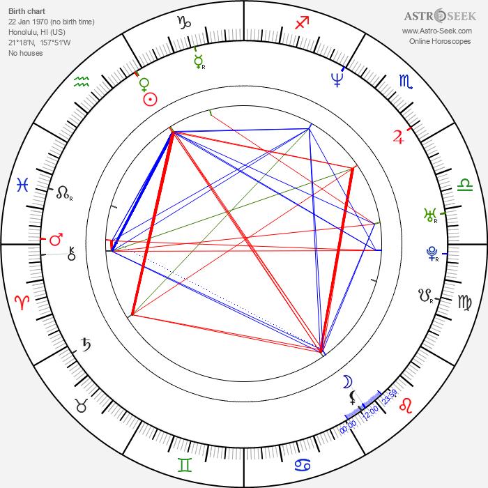 Brian Gaskill - Astrology Natal Birth Chart