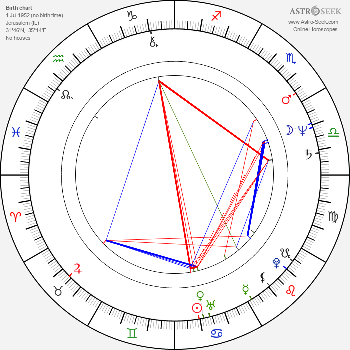 Brian George - Astrology Natal Birth Chart