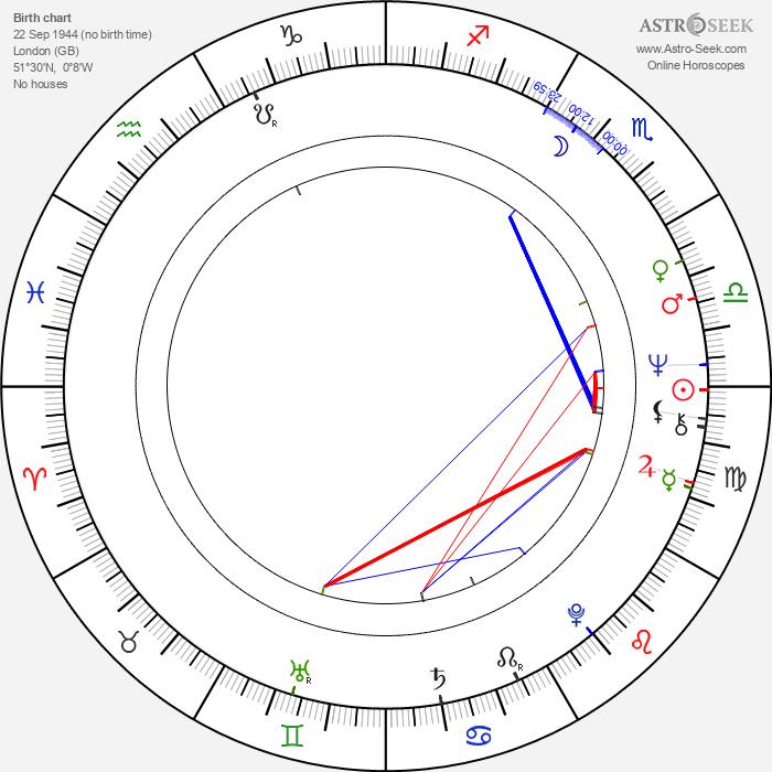 Brian Gibson - Astrology Natal Birth Chart