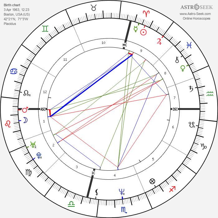 Brian Homan - Astrology Natal Birth Chart