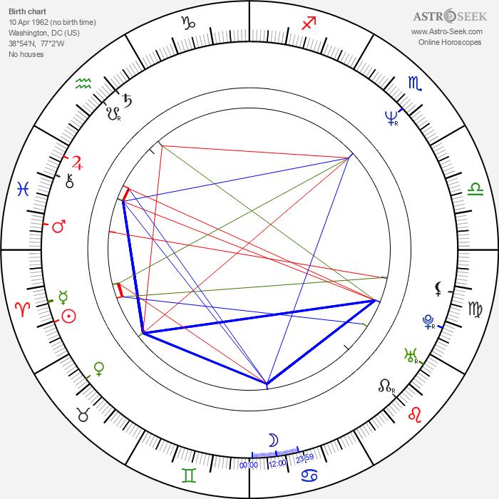 Brian Horiuchi - Astrology Natal Birth Chart