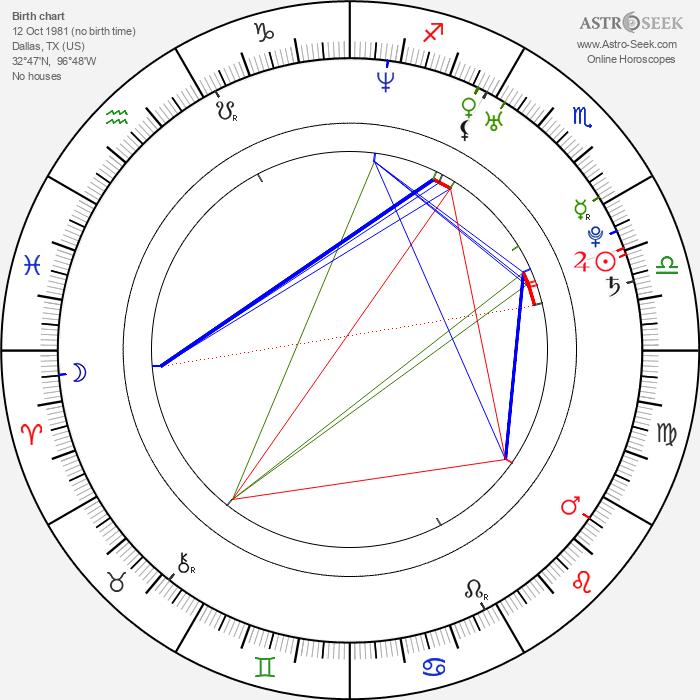 Brian J. Smith - Astrology Natal Birth Chart