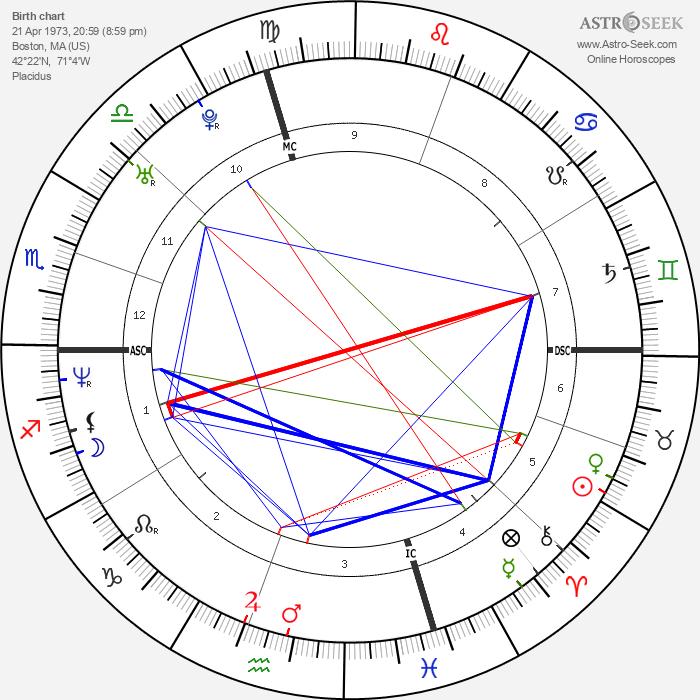 Brian J. White - Astrology Natal Birth Chart