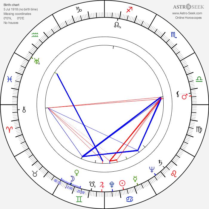 Brian James - Astrology Natal Birth Chart