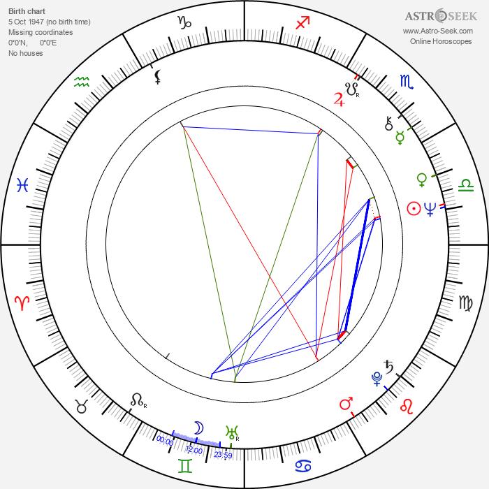 Brian Johnson - Astrology Natal Birth Chart