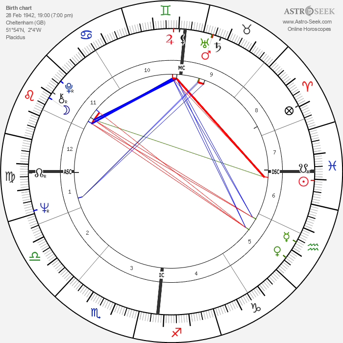 Brian Jones - Astrology Natal Birth Chart