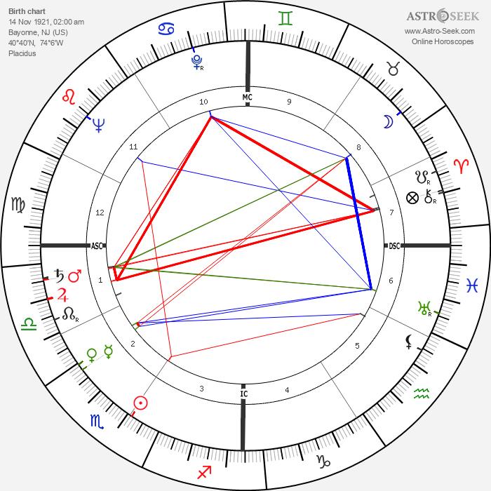 Brian Keith - Astrology Natal Birth Chart