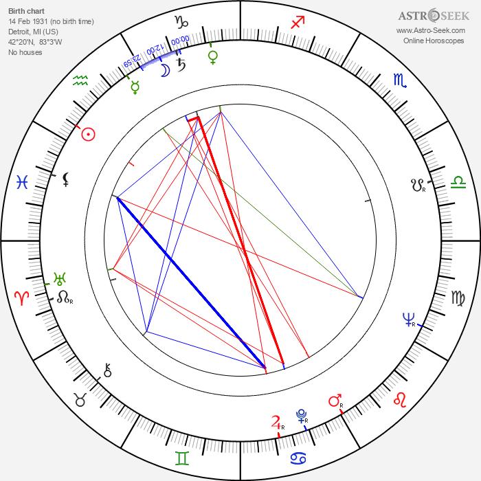Brian Kelly - Astrology Natal Birth Chart