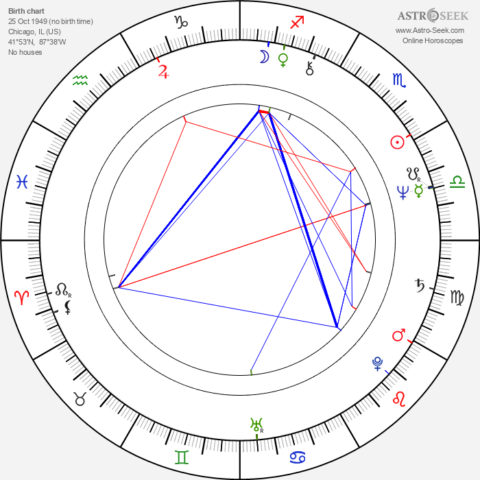 Brian Kerwin - Astrology Natal Birth Chart