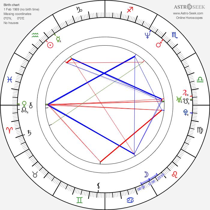 Brian Krause - Astrology Natal Birth Chart