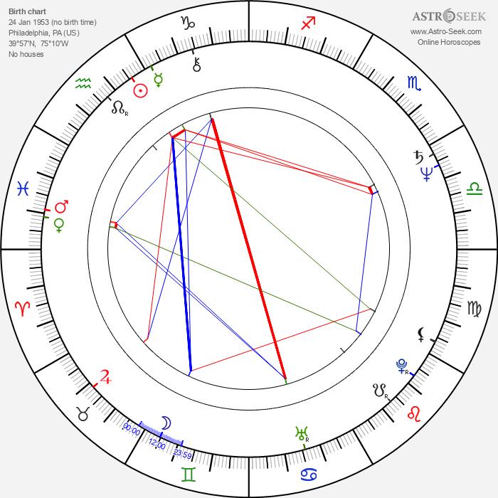 Brian Matthews - Astrology Natal Birth Chart