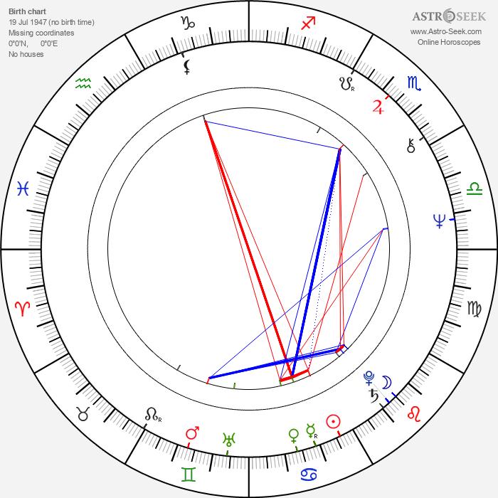 Brian May - Astrology Natal Birth Chart