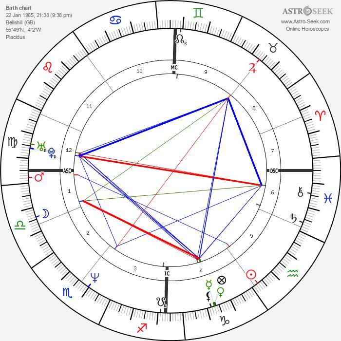 Brian McCardie - Astrology Natal Birth Chart