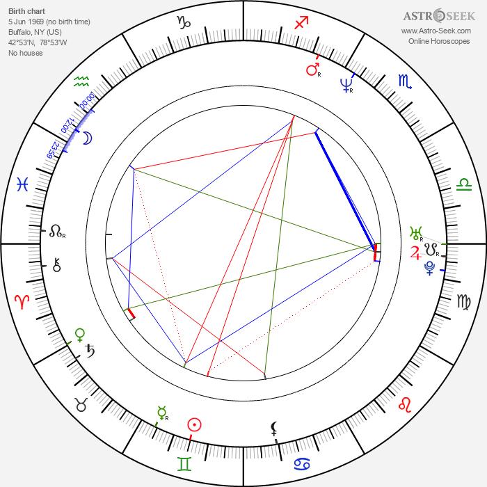 Brian McKnight - Astrology Natal Birth Chart