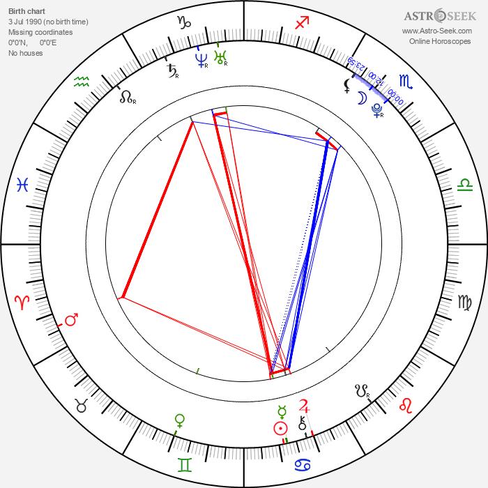 Brian Medina - Astrology Natal Birth Chart