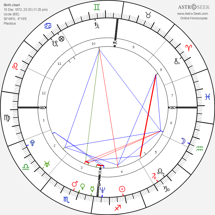 Brian Molko - Astrology Natal Birth Chart