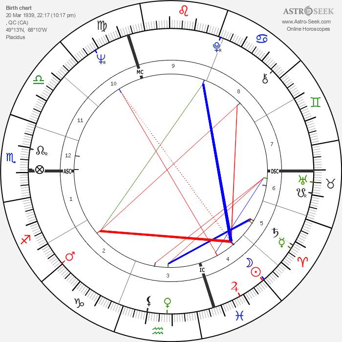 Brian Mulroney - Astrology Natal Birth Chart