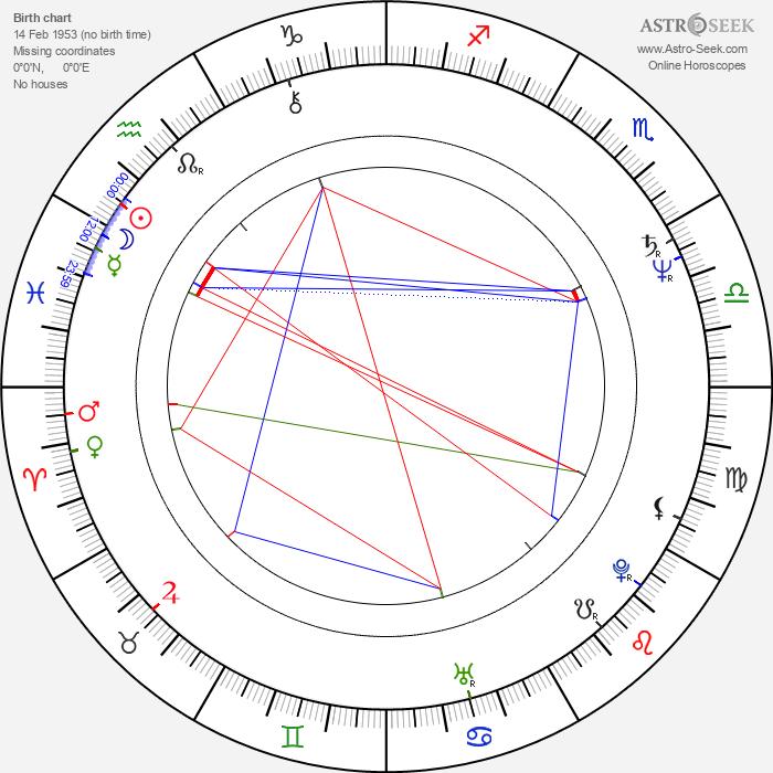 Brian O'Connor - Astrology Natal Birth Chart