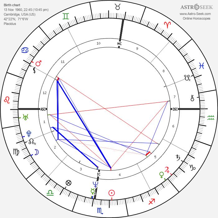Brian O'Hare - Astrology Natal Birth Chart