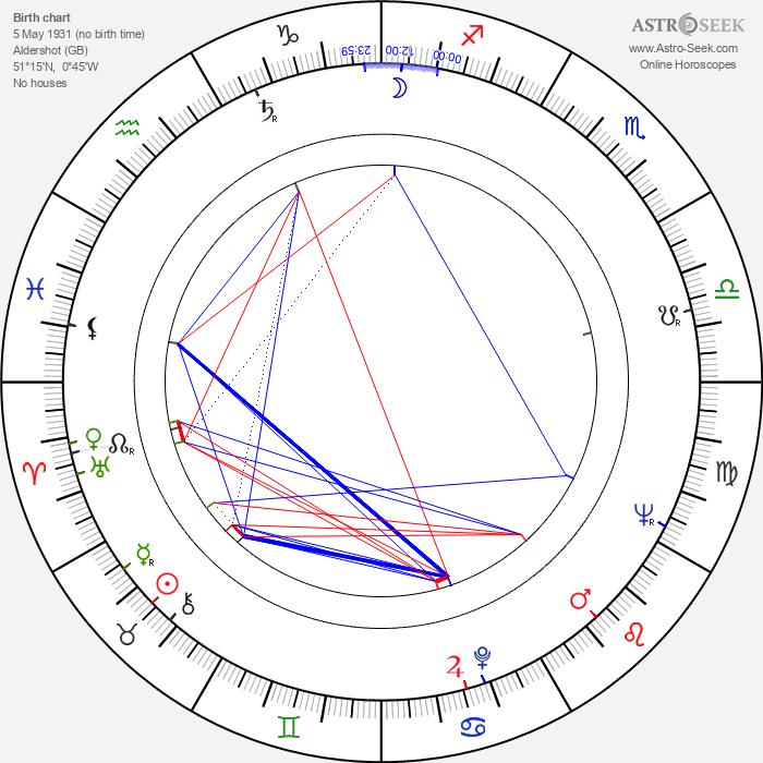 Brian O'Shaughnessy - Astrology Natal Birth Chart