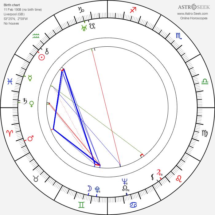 Brian Oulton - Astrology Natal Birth Chart