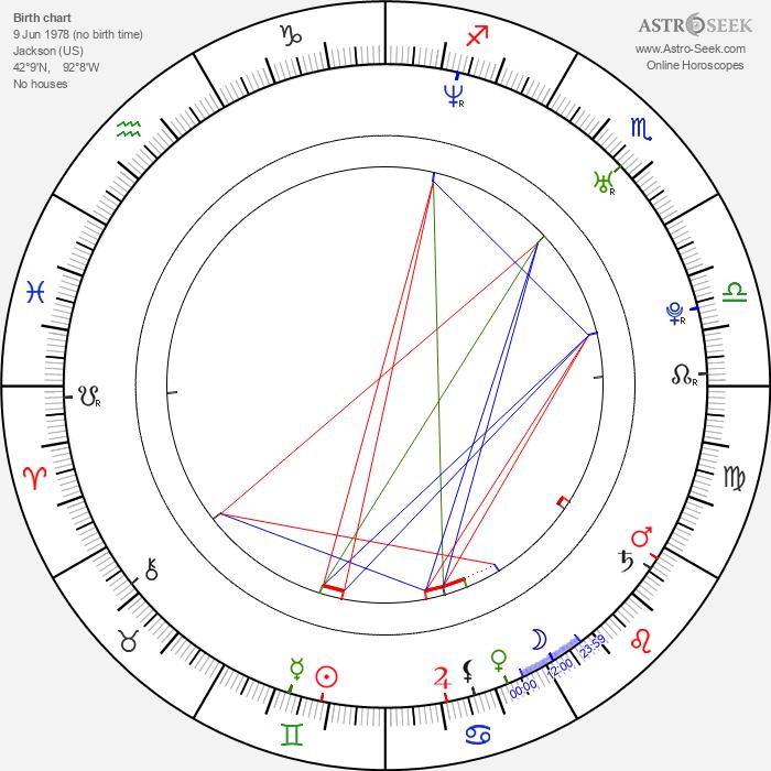 Brian Patrick Wade - Astrology Natal Birth Chart