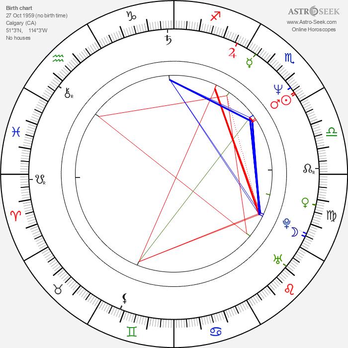 Brian Pockar - Astrology Natal Birth Chart