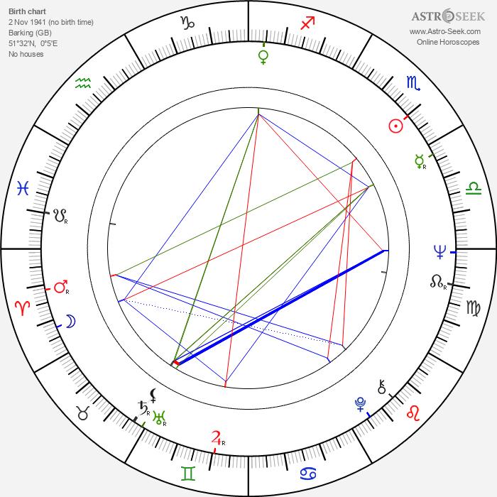 Brian Poole - Astrology Natal Birth Chart