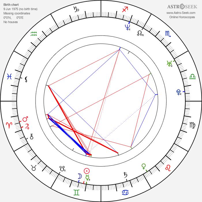 Brian Poth - Astrology Natal Birth Chart