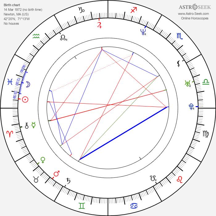 Brian Prescott - Astrology Natal Birth Chart