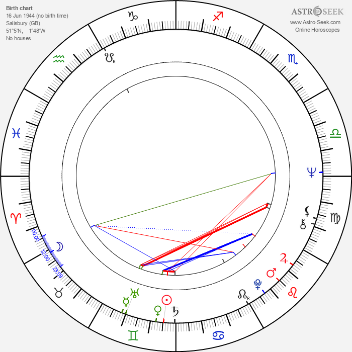 Brian Protheroe - Astrology Natal Birth Chart
