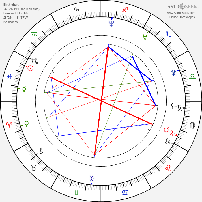 Brian Renner - Astrology Natal Birth Chart