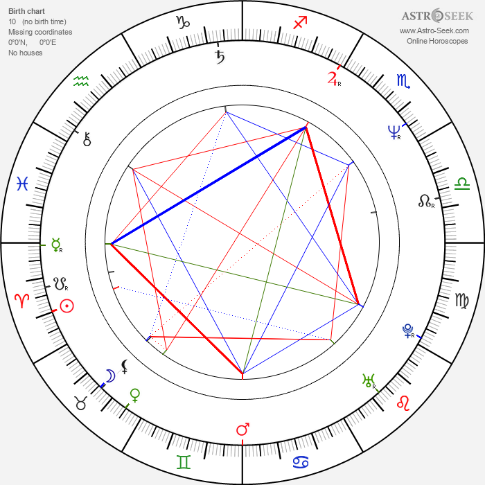 Brian Setzer - Astrology Natal Birth Chart