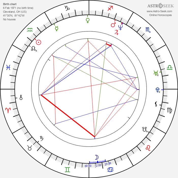 Brian Stepanek - Astrology Natal Birth Chart