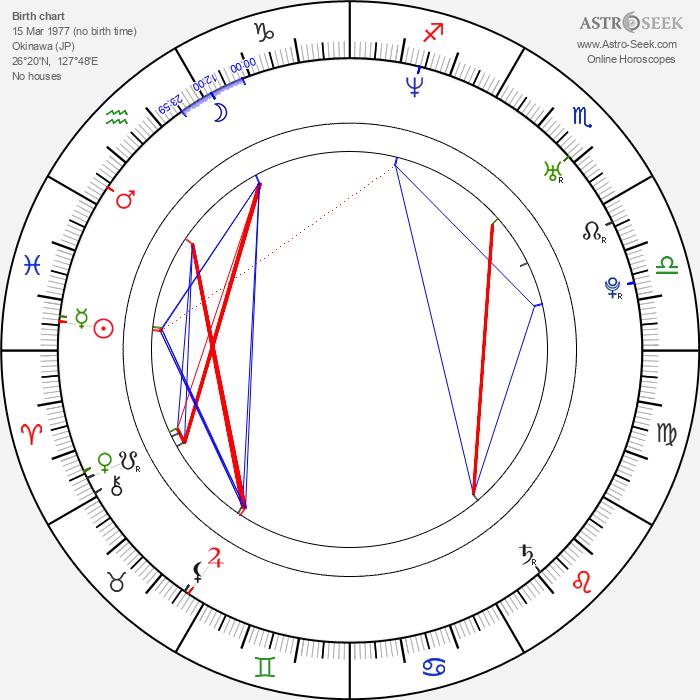 Brian Tee - Astrology Natal Birth Chart