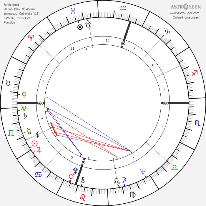 Brian Wilson - Astrology Natal Birth Chart