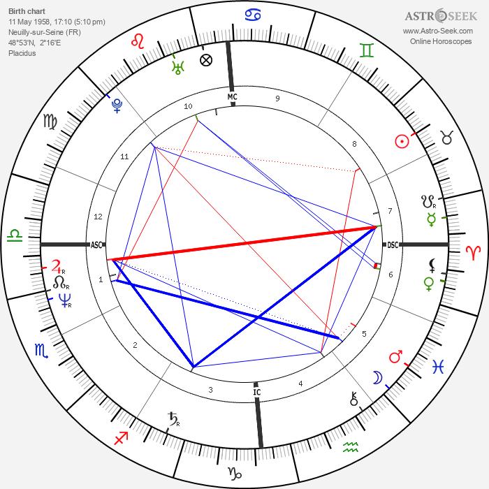 Brice Hortefeux - Astrology Natal Birth Chart