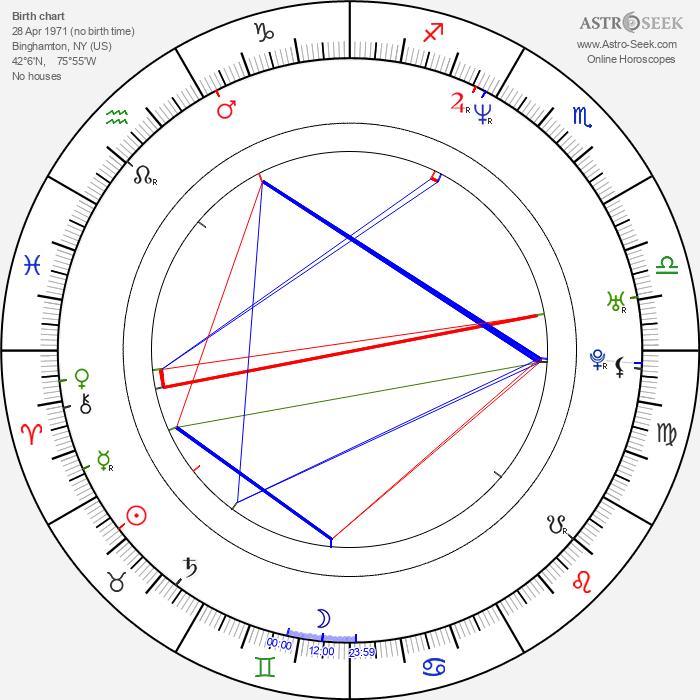 Bridget Moynahan - Astrology Natal Birth Chart