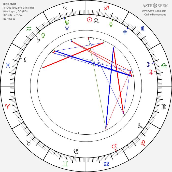 Bridgit Mendler - Astrology Natal Birth Chart