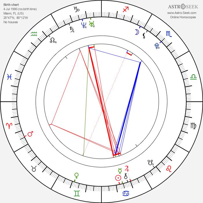 Brie Gabrielle - Astrology Natal Birth Chart