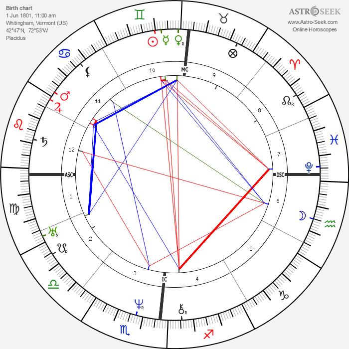 Brigham Young - Astrology Natal Birth Chart