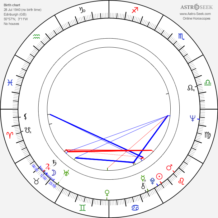 Brigit Forsyth - Astrology Natal Birth Chart