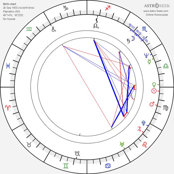 Brigita Hausnerová - Astrology Natal Birth Chart
