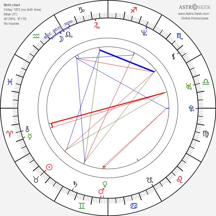 Brigitta Boccoli - Astrology Natal Birth Chart