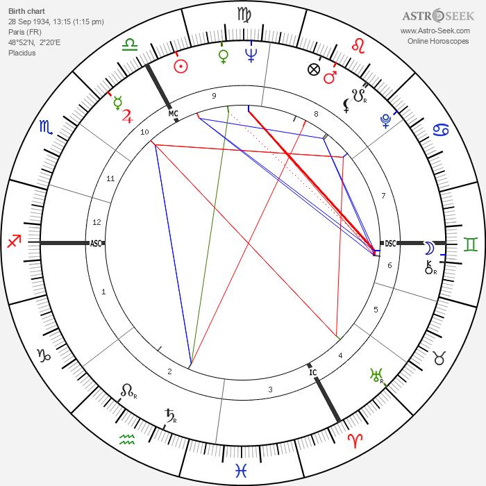Brigitte Bardot - Astrology Natal Birth Chart