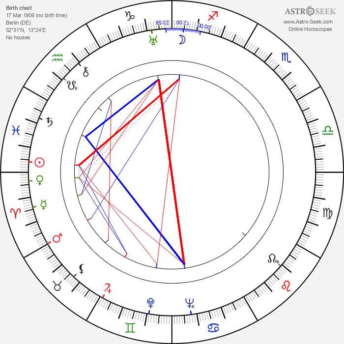 Brigitte Helm - Astrology Natal Birth Chart