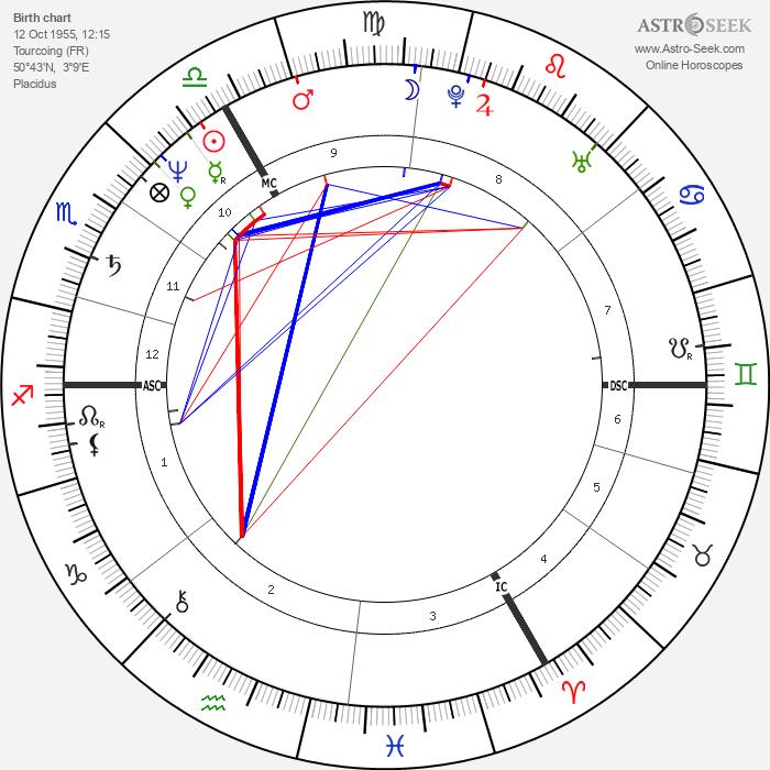 Brigitte Lahaie - Astrology Natal Birth Chart
